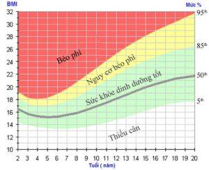 chỉ số bmi đối với người dưới 20 tuổi